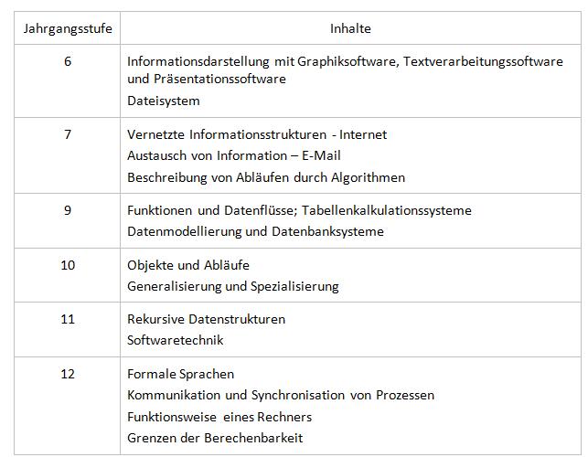 Info-Lerninhalte